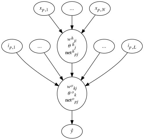 Computing a single output node