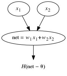Minksy-Papert Perceptron Network for XOR