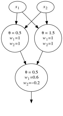XOR neural network solution